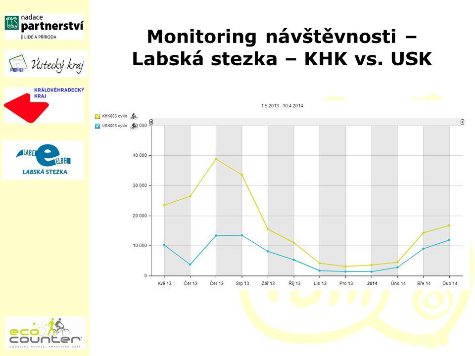 Monitoring návštěvnosti – Labská stezka – KHK vs. USK