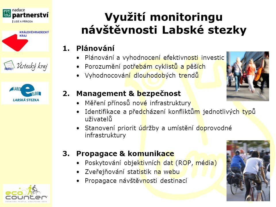 Využití monitoringu návštěvnosti Labské stezky 1.Plánování Plánování a vyhodnocení efektivnosti investic Porozumění potřebám cyklistů a pěších Vyhodnocování dlouhodobých trendů 2.Management & bezpečnost Měření přínosů nové infrastruktury Identifikace a předcházení konfliktům jednotlivých typů uživatelů Stanovení priorit údržby a umístění doprovodné infrastruktury 3.Propagace & komunikace Poskytování objektivních dat (ROP, média) Zveřejňování statistik na webu Propagace návštěvnosti destinací