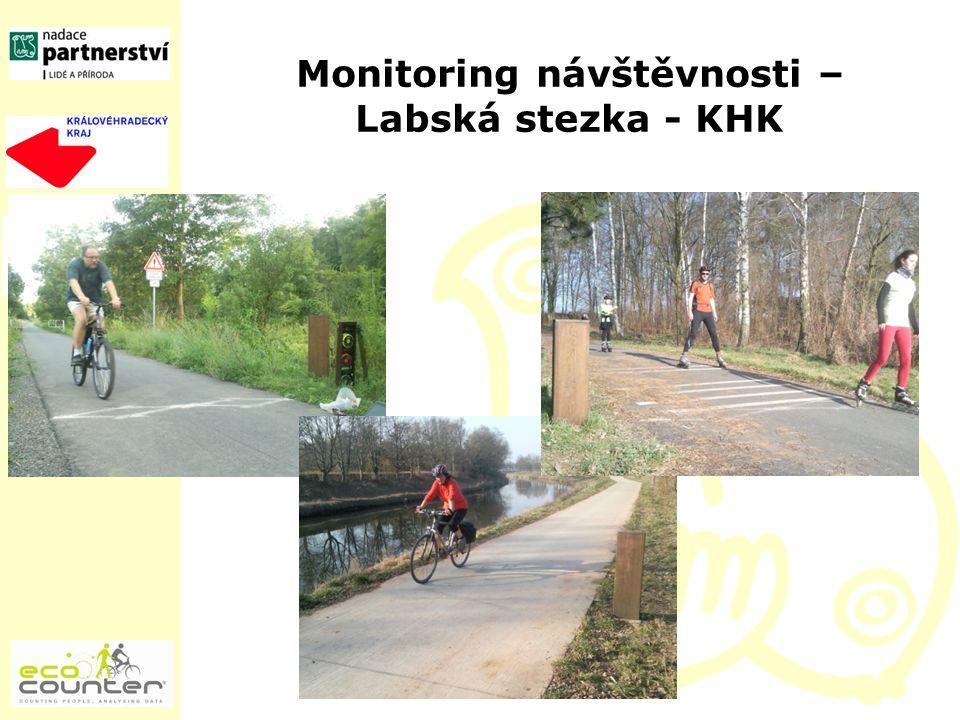 Monitoring návštěvnosti – Labská stezka - KHK