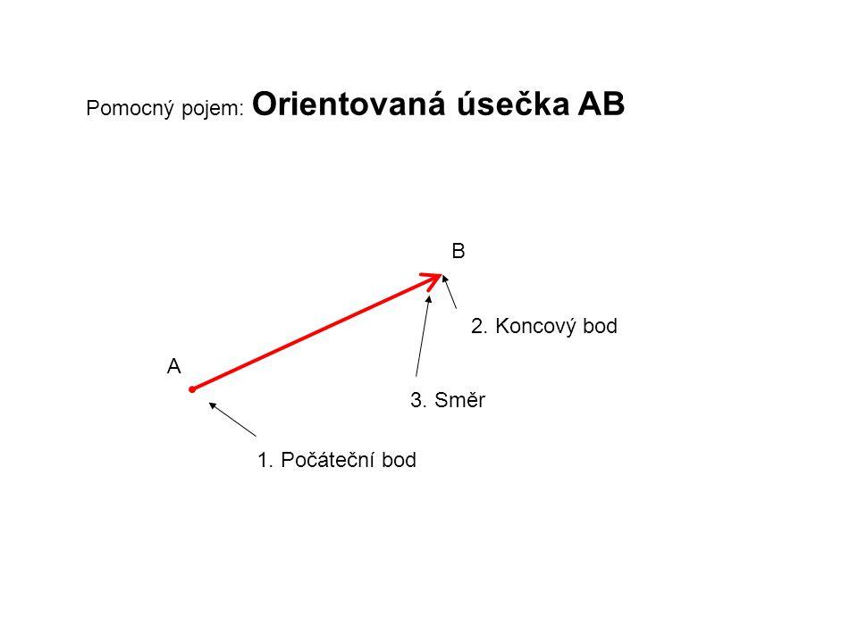 Pomocný pojem: Orientovaná úsečka AB A B 1. Počáteční bod 2. Koncový bod 3. Směr