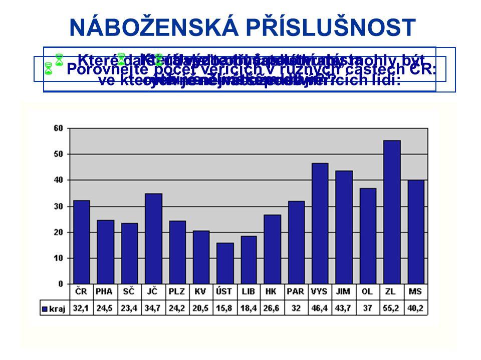 NÁBOŽENSKÁ PŘÍSLUŠNOST  Porovnejte počet věřících v různých částech ČR:  Které další údaje o obyvatelstvu by mohly být ovlivněné náboženstvím.
