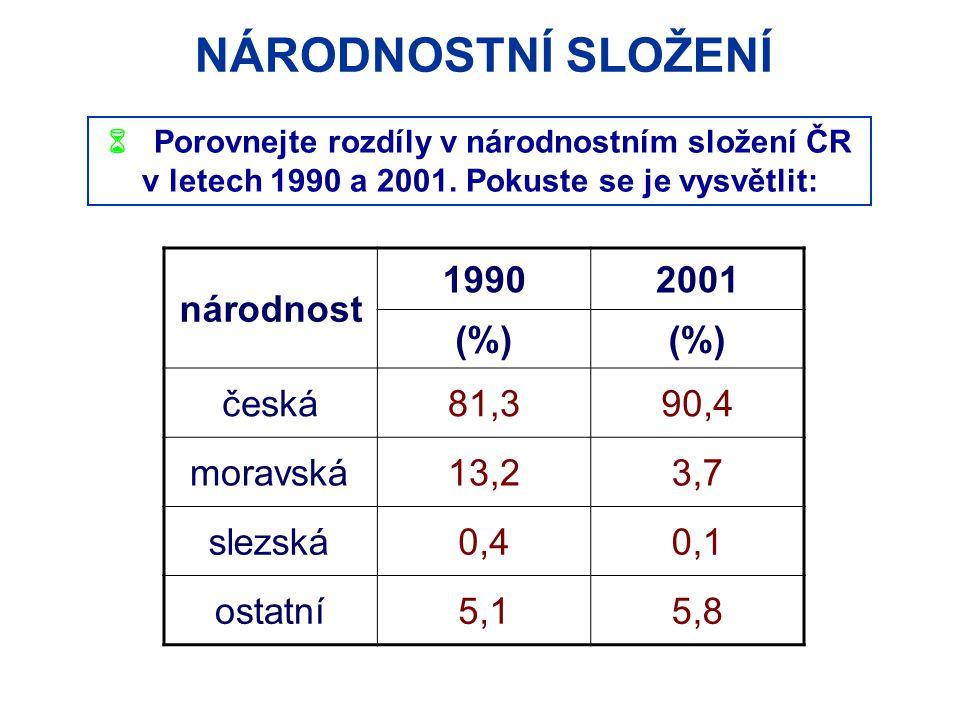 NÁRODNOSTNÍ SLOŽENÍ  Porovnejte rozdíly v národnostním složení ČR v letech 1990 a 2001.