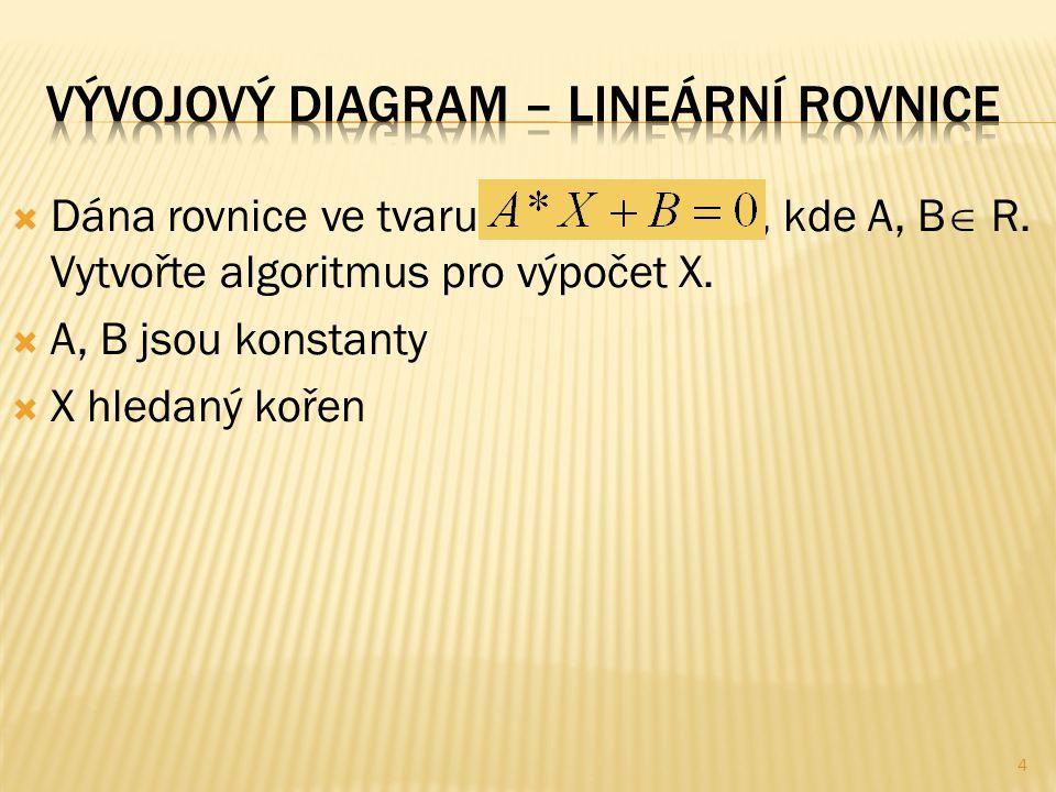  Dána rovnice ve tvaru, kde A, B  R. Vytvořte algoritmus pro výpočet X.  A, B jsou konstanty  X hledaný kořen 4