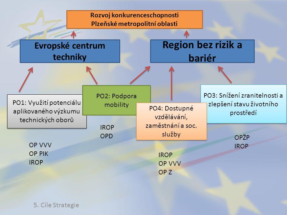 Rozvoj konkurenceschopnosti Plzeňské metropolitní oblasti Evropské centrum techniky Region bez rizik a bariér PO1: Využití potenciálu aplikovaného výz