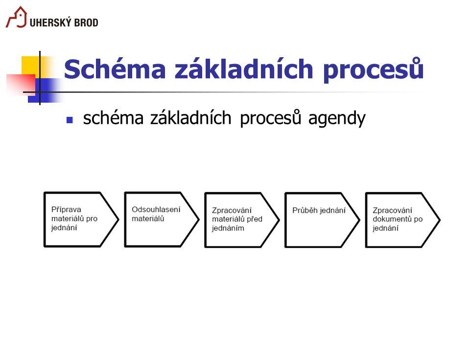 Schéma základních procesů schéma základních procesů agendy