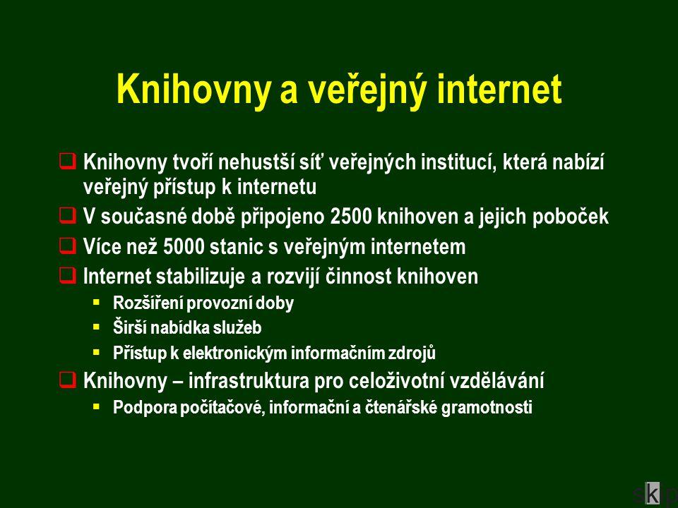 Knihovny a veřejný internet  Knihovny tvoří nehustší síť veřejných institucí, která nabízí veřejný přístup k internetu  V současné době připojeno 2500 knihoven a jejich poboček  Více než 5000 stanic s veřejným internetem  Internet stabilizuje a rozvijí činnost knihoven  Rozšíření provozní doby  Širší nabídka služeb  Přístup k elektronickým informačním zdrojů  Knihovny – infrastruktura pro celoživotní vzdělávání  Podpora počítačové, informační a čtenářské gramotnosti