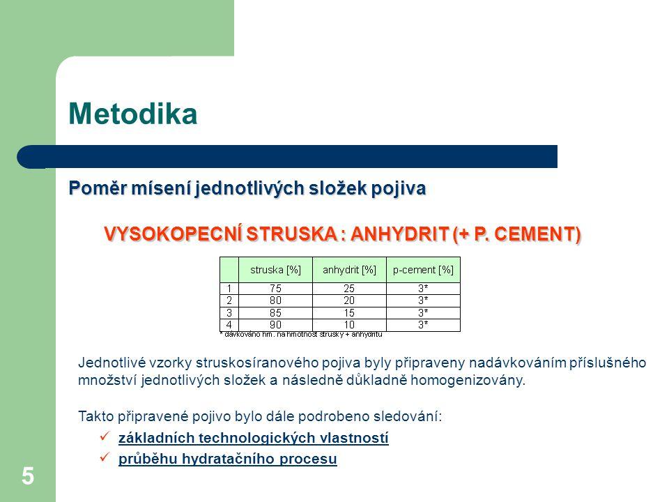 5 Metodika Poměr mísení jednotlivých složek pojiva VYSOKOPECNÍ STRUSKA : ANHYDRIT (+ P. CEMENT) Jednotlivé vzorky struskosíranového pojiva byly připra