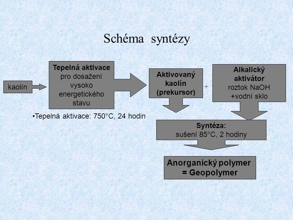 Schéma syntézy Tepelná aktivace pro dosažení vysoko energetického stavu kaolín Aktivovaný kaolín (prekursor) Alkalický aktivátor roztok NaOH +vodní sk