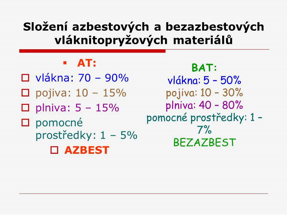 Složení VP- materiálů VLÁKNA:POJIVA:PLNIVA: celulózaNBR (100° C)křída aramidSBR (110° C) mastek uhlíkEPDM (140° C)grafit aj. skloFPM (250° C) POMOCNÉ