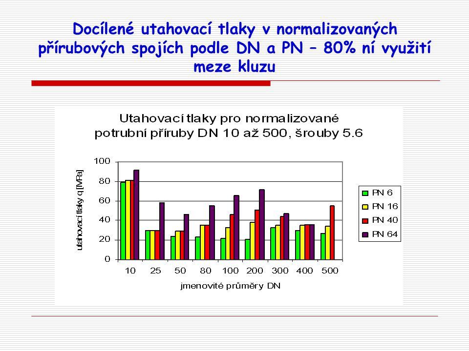 Certifikát TÜV  splňuje podmínky TA Luft na množství netěsností  splňuje podmínky pro bezpečnost proti vystřelení