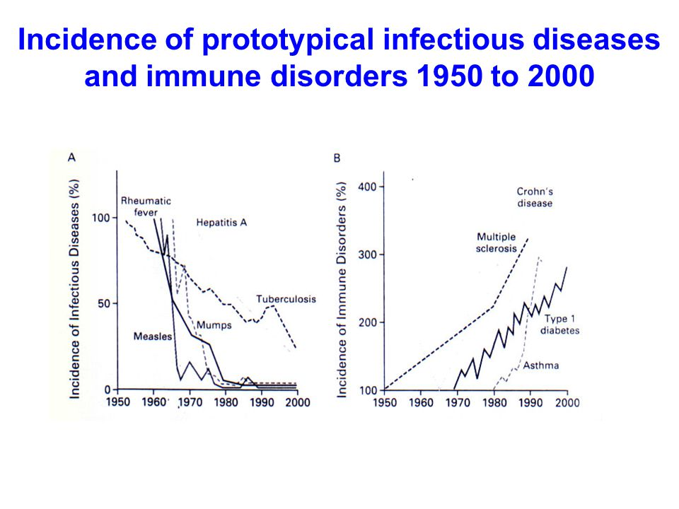 Incidence of prototypical infectious diseases and immune disorders 1950 to 2000 N Engl J Med, Vol 347, No.