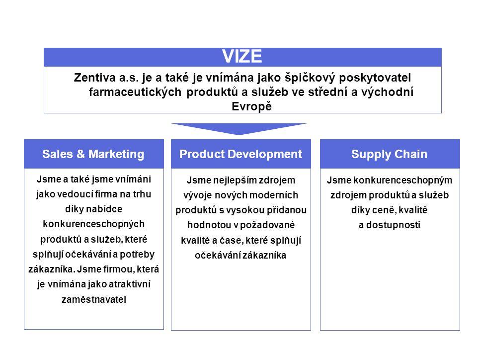 Zentiva a.s. je a také je vnímána jako špičkový poskytovatel farmaceutických produktů a služeb ve střední a východní Evropě VIZE Product Development J