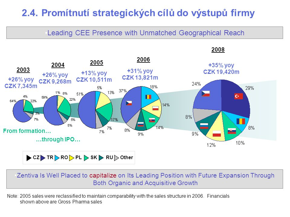2.4.Promítnutí strategických cílů do výstupů firmy Leading CEE Presence with Unmatched Geographical Reach +26% yoy CZK 7,345m +26% yoy CZK 9,268m +13% yoy CZK 10,511m +35% yoy CZK 19,420m +31% yoy CZK 13,821m 2003 2004 2005 2006 2008 …through IPO… Zentiva Is Well Placed to capitalize on Its Leading Position with Future Expansion Through Both Organic and Acquisitive Growth From formation… ROPLSKRUOtherTRCZ Note:2005 sales were reclassified to maintain comparability with the sales structure in 2006.