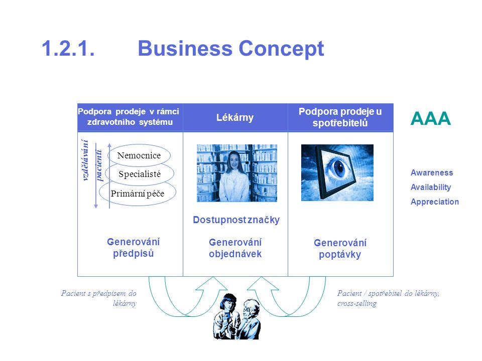 Lékárny Podpora prodeje v rámci zdravotního systému Podpora prodeje u spotřebitelů Primární péče Specialisté Nemocnice vzdělávání pacienti Generování předpisů Generování objednávek Generování poptávky Pacient s předpisem do lékárny Pacient / spotřebitel do lékárny, cross-selling Dostupnost značky AAA Awareness Availability Appreciation 1.2.1.Business Concept