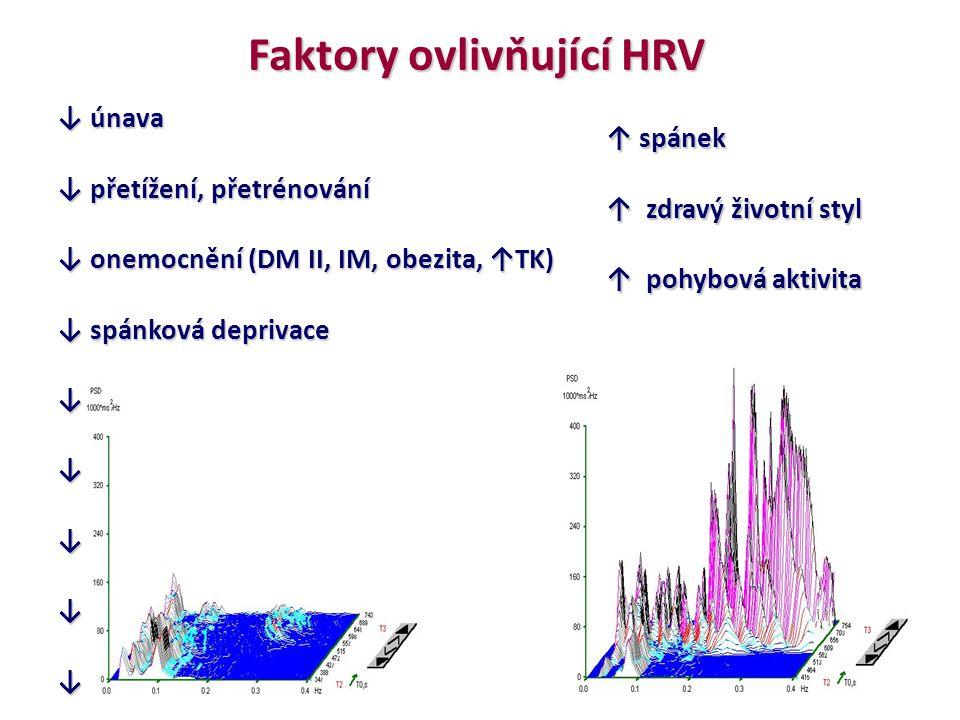Faktory ovlivňující HRV ↓ únava ↓ přetížení, přetrénování ↓ onemocnění (DM II, IM, obezita, ↑TK) ↓ spánková deprivace ↓ věk ↓ tělesná zátěž ↓ alkohol