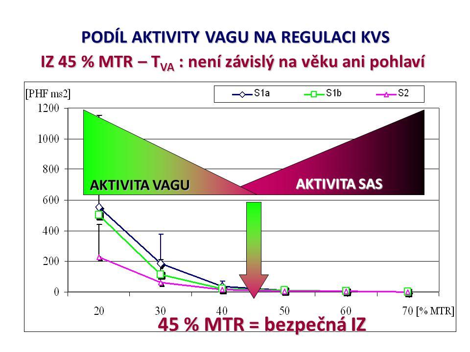 PODÍL AKTIVITY VAGU NA REGULACI KVS IZ 45 % MTR – T VA : není závislý na věku ani pohlaví AKTIVITA SAS 45 % MTR = bezpečná IZ AKTIVITA VAGU