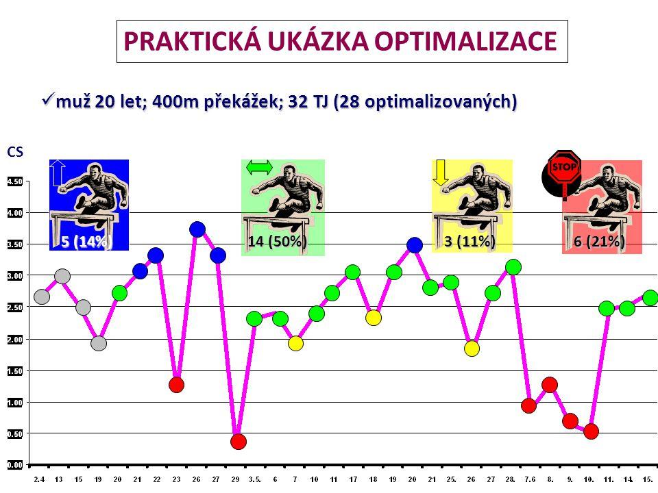 VSF a změna sportovní výkonnosti změna sportovní výkonnosti o vysoká a stabilní aktivita vagu v přípravě souvisí se zvyšováním výkonnosti Botek, M., McKune, A., Krejčí, J., Stejskal, P., Gaba, A.