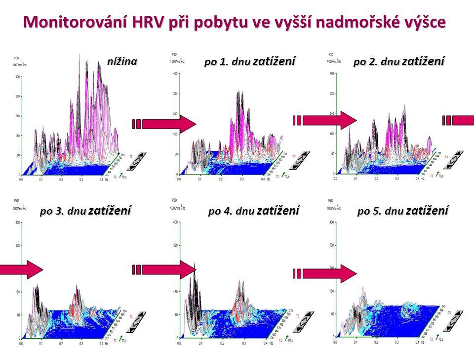 Vliv simulované nadmořské výšky na aktivitu ANS Hypoxikátor MAG-10 řízené dýchání na úrovni 12 dechů.min -1 6000 m 4800 m 220 m Měření HRV