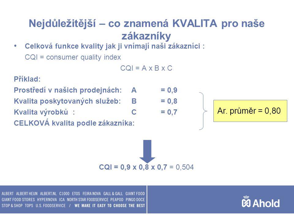 Nejdůležitější – co znamená KVALITA pro naše zákazníky Celková funkce kvality jak ji vnímají naši zákazníci : CQI = consumer quality index CQI = A x B