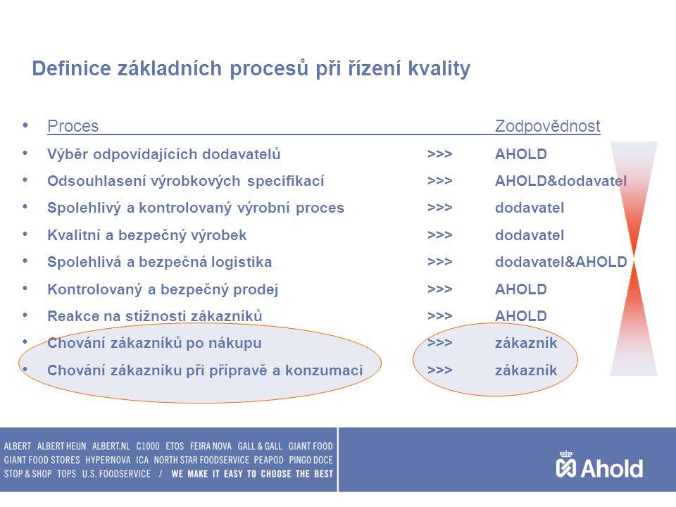 Definice základních procesů při řízení kvality ProcesZodpovědnost Výběr odpovídajících dodavatelů>>>AHOLD Odsouhlasení výrobkových specifikací>>>AHOLD