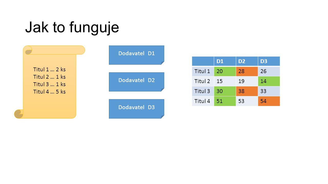 Jak to funguje Titul 1 … 2 ks Titul 2 … 1 ks Titul 3 … 1 ks Titul 4 … 5 ks Dodavatel D1 Dodavatel D2 Dodavatel D3 D1D2D3 Titul 1202826 Titul 2151914 Titul 3303833 Titul 4515354