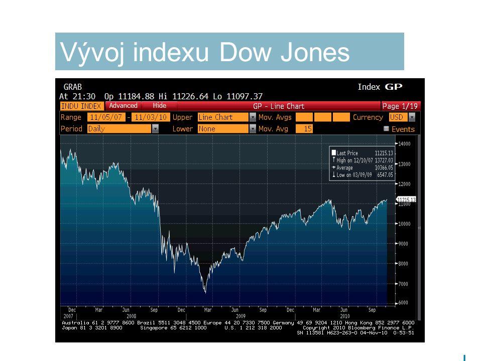  4 4 Vývoj indexu Dow Jones