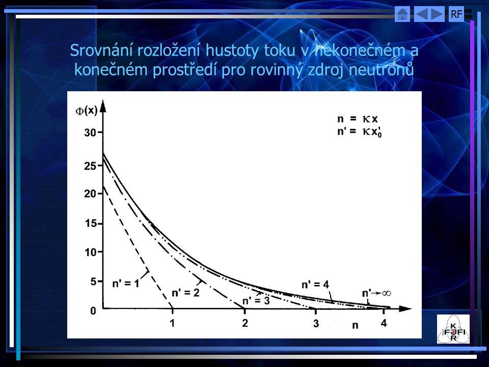 RF Srovnání rozložení hustoty toku v nekonečném a konečném prostředí pro rovinný zdroj neutronů
