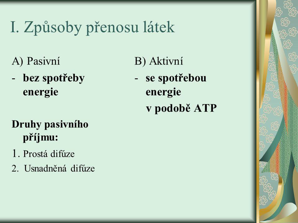 I.Způsoby přenosu látek A) Pasivní -bez spotřeby energie Druhy pasivního příjmu: 1.