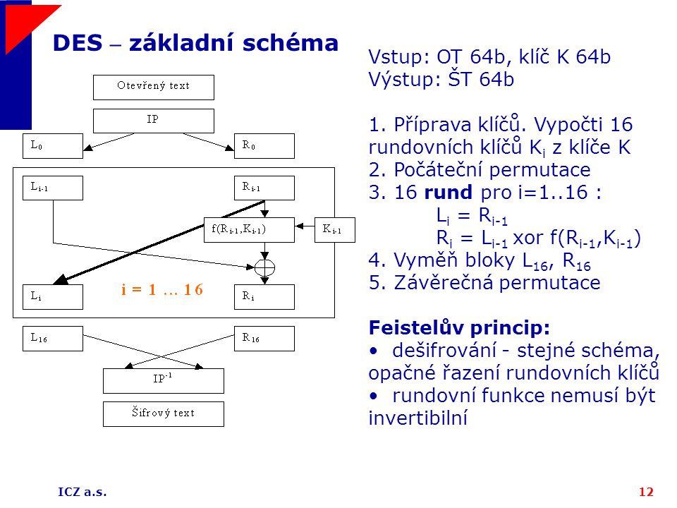 ICZ a.s.12 DES – základní schéma Vstup: OT 64b, klíč K 64b Výstup: ŠT 64b 1. Příprava klíčů. Vypočti 16 rundovních klíčů K i z klíče K 2. Počáteční pe