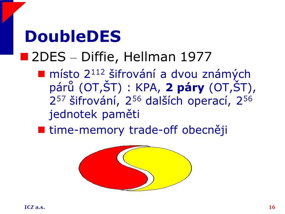 ICZ a.s.16 DoubleDES 2DES – Diffie, Hellman 1977 místo 2 112 šifrování a dvou známých párů (OT,ŠT) : KPA, 2 páry (OT,ŠT), 2 57 šifrování, 2 56 dalších operací, 2 56 jednotek paměti time-memory trade-off obecněji
