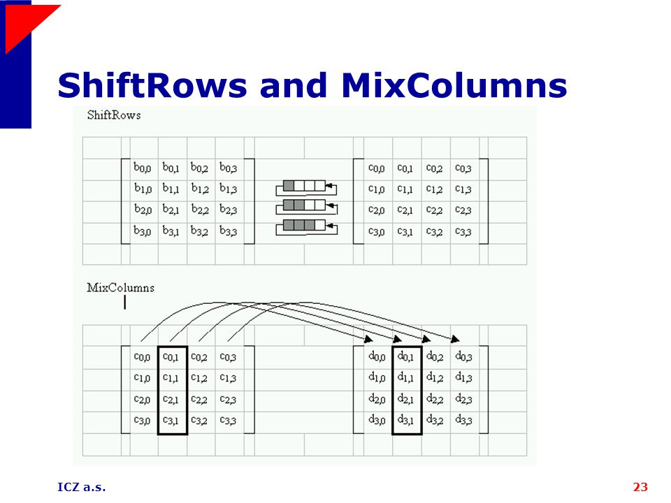 ICZ a.s.23 ShiftRows and MixColumns