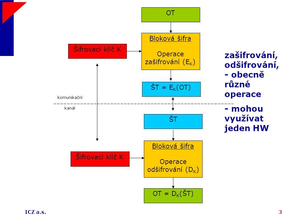 ICZ a.s.3 OT Šifrovací klíč K Bloková šifra Operace zašifrování (E K ) ŠT = E K (OT) OT = D K (ŠT) Šifrovací klíč K Bloková šifra Operace odšifrování (D K ) ŠT komunikační kanál zašifrování, odšifrování, - obecně různé operace - mohou využívat jeden HW