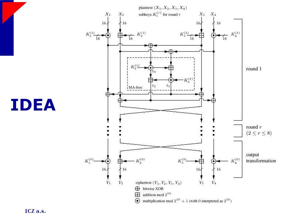 ICZ a.s.31 IDEA
