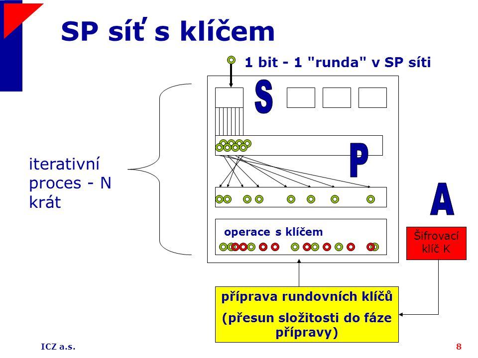 ICZ a.s.8 SP síť s klíčem iterativní proces - N krát operace s klíčem 1 bit - 1 runda v SP síti příprava rundovních klíčů (přesun složitosti do fáze přípravy) Šifrovací klíč K