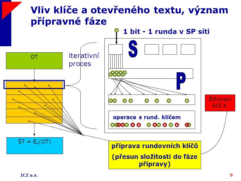 ICZ a.s.9 Vliv klíče a otevřeného textu, význam přípravné fáze Šifrovací klíč K OT ŠT = E K (OT) iterativní proces operace s rund. klíčem 1 bit - 1 ru