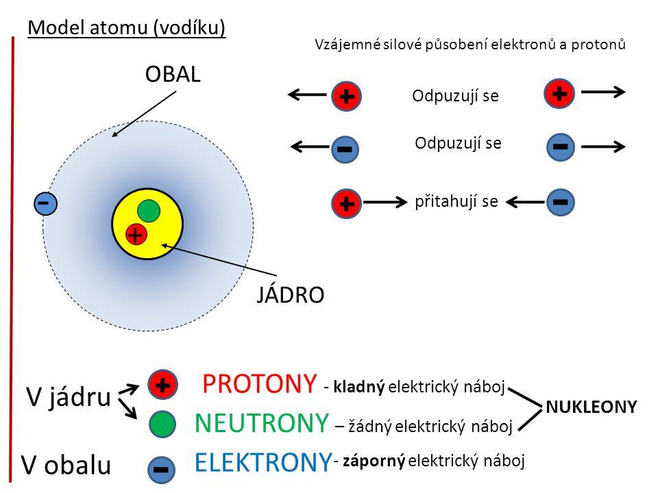 - OBAL JÁDRO + Model atomu (vodíku) V jádru V obalu PROTONY - kladný elektrický náboj NEUTRONY – žádný elektrický náboj ELEKTRONY Vzájemné silové půso