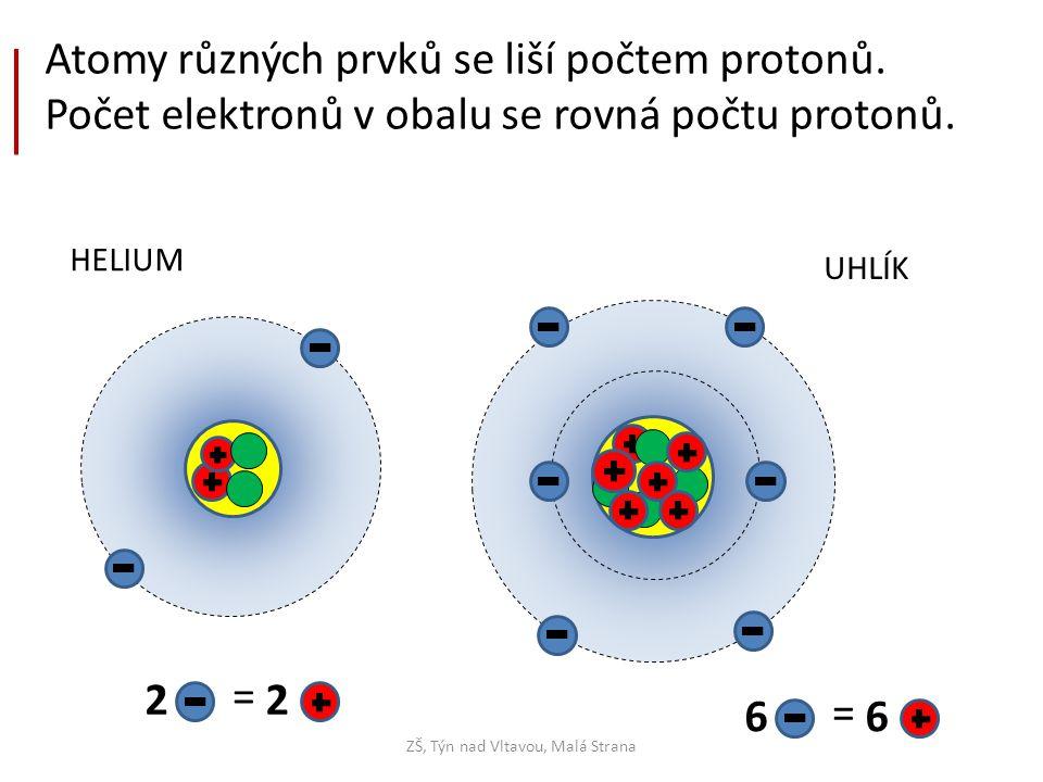 HELIUM ZŠ, Týn nad Vltavou, Malá Strana Atomy různých prvků se liší počtem protonů. Počet elektronů v obalu se rovná počtu protonů. UHLÍK 22 = 66 =