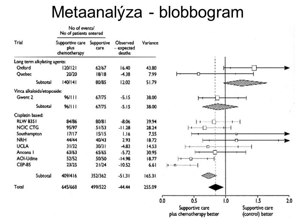 Metaanalýza - blobbogram