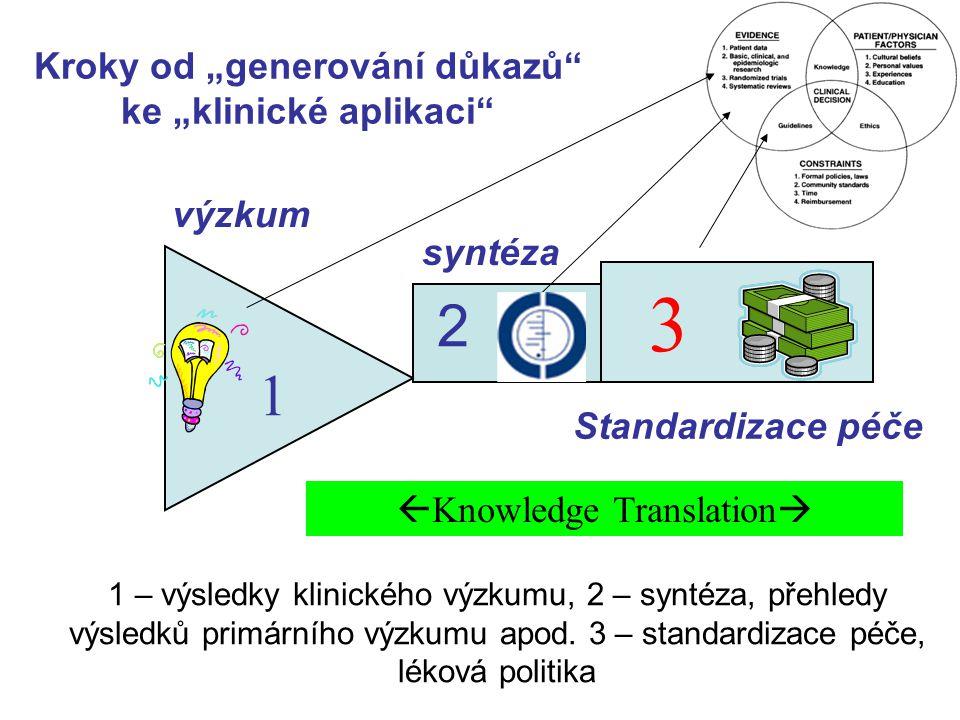 1 – výsledky klinického výzkumu, 2 – syntéza, přehledy výsledků primárního výzkumu apod. 3 – standardizace péče, léková politika 1 2 3 výzkum syntéza