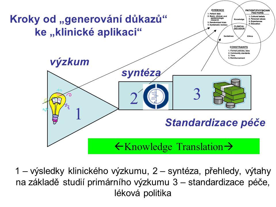 """1 – výsledky klinického výzkumu, 2 – syntéza, přehledy, výtahy na základě studií primárního výzkumu 3 – standardizace péče, léková politika 1 2 3 výzkum syntéza Standardizace péče Kroky od """"generování důkazů ke """"klinické aplikaci  Knowledge Translation """