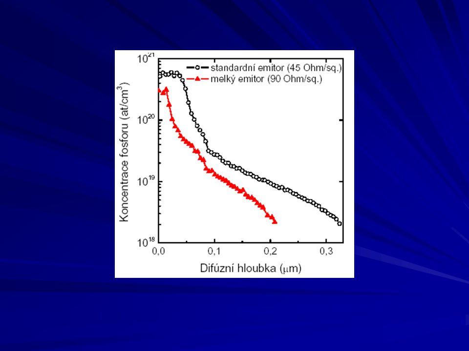 Depozice antireflexní vrstvy minimalizace reflexe (optický požadavek) minimalizace rekombinace (elektronický požadek) nejčastěji SiN x –plasmatická depozice –LPCVD (low pressure chemical vapour deposition) tlouštka a index lomu - elipsometrie –pouze na lesklých (netexturovaných) deskách totální optická reflexe –texturované desky