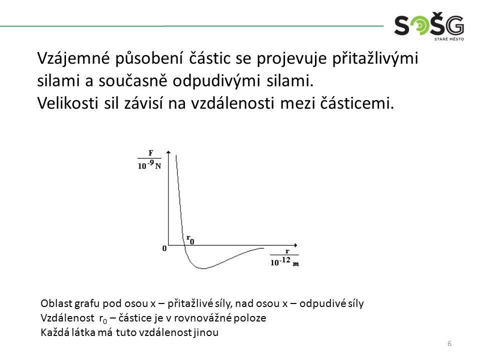6 Vzájemné působení částic se projevuje přitažlivými silami a současně odpudivými silami.