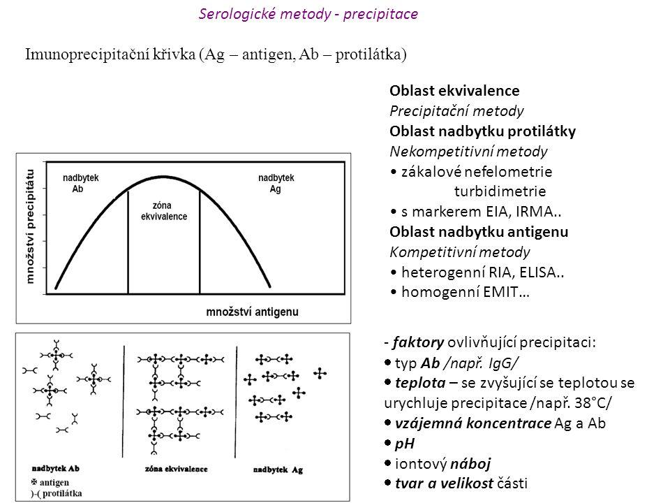 Imunoprecipitační křivka (Ag – antigen, Ab – protilátka) Oblast ekvivalence Precipitační metody Oblast nadbytku protilátky Nekompetitivní metody zákal