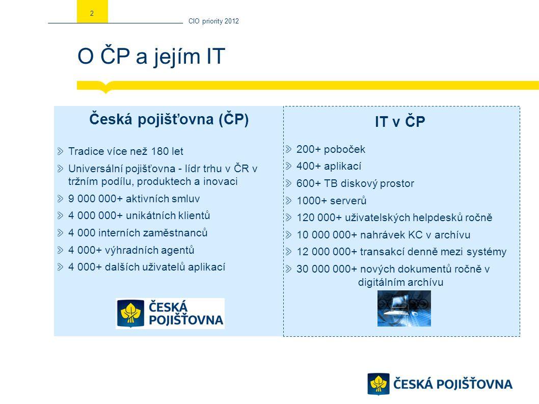 O ČP a jejím IT CIO priority 2012 2 Česká pojišťovna (ČP) Tradice více než 180 let Universální pojišťovna - lídr trhu v ČR v tržním podílu, produktech a inovaci 9 000 000+ aktivních smluv 4 000 000+ unikátních klientů 4 000 interních zaměstnanců 4 000+ výhradních agentů 4 000+ dalších uživatelů aplikací IT v ČP 200+ poboček 400+ aplikací 600+ TB diskový prostor 1000+ serverů 120 000+ uživatelských helpdesků ročně 10 000 000+ nahrávek KC v archívu 12 000 000+ transakcí denně mezi systémy 30 000 000+ nových dokumentů ročně v digitálním archívu