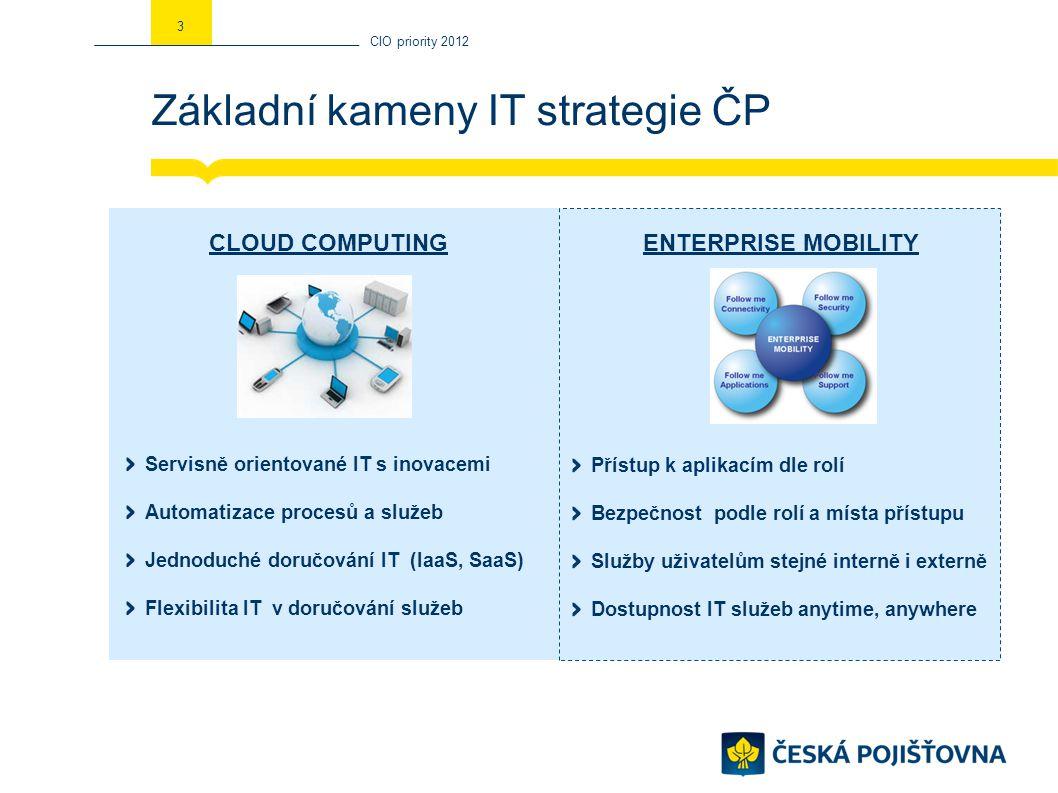 Oblasti priorit IT CIO priority 2012 41.Náklady 2.Inovace 3.Spokojenost 4.Regulace