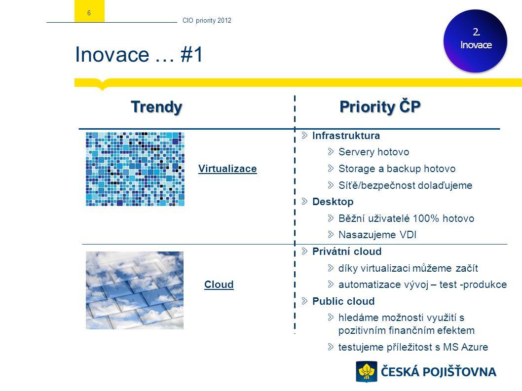 Inovace … #1 CIO priority 2012 62.Inovace Virtualizace Cloud Infrastruktura Servery hotovo Storage a backup hotovo Síťě/bezpečnost dolaďujeme Desktop Běžní uživatelé 100% hotovo Nasazujeme VDI Privátní cloud díky virtualizaci můžeme začít automatizace vývoj – test -produkce Public cloud hledáme možnosti využití s pozitivním finančním efektem testujeme příležitost s MS Azure TrendyPriority ČP