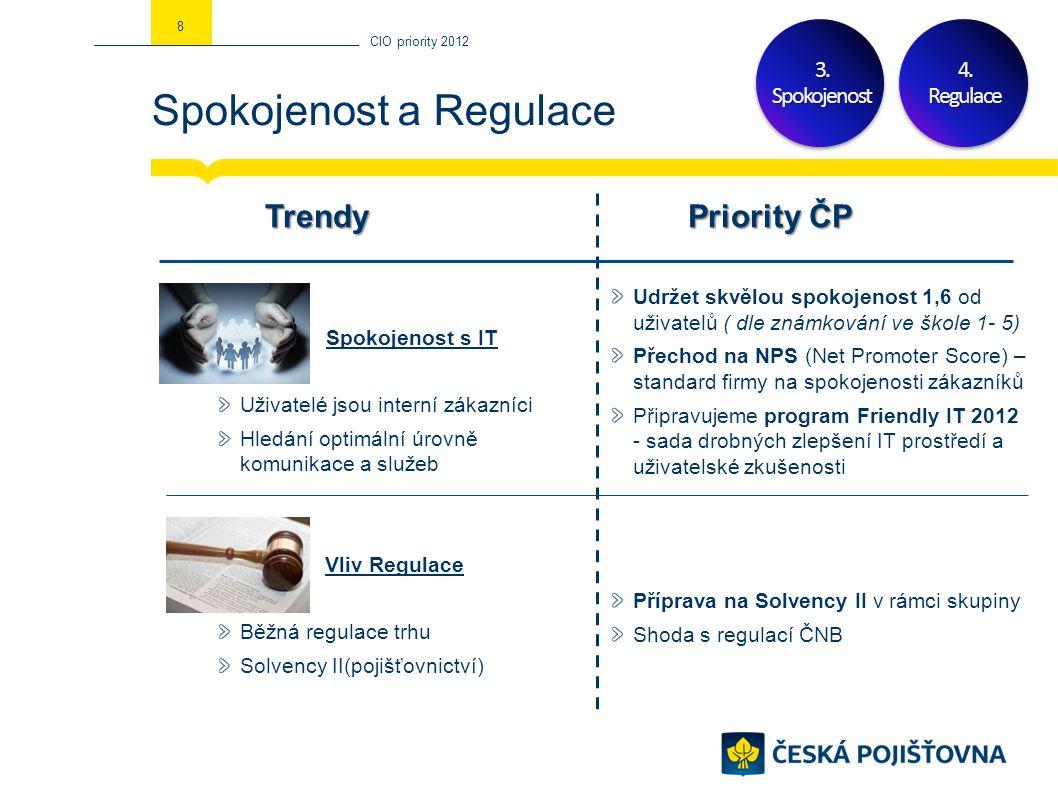 Spokojenost a Regulace CIO priority 2012 84.Regulace Spokojenost s IT Uživatelé jsou interní zákazníci Hledání optimální úrovně komunikace a služeb Vliv Regulace Běžná regulace trhu Solvency II(pojišťovnictví) TrendyPriority ČP Udržet skvělou spokojenost 1,6 od uživatelů ( dle známkování ve škole 1- 5) Přechod na NPS (Net Promoter Score) – standard firmy na spokojenosti zákazníků Připravujeme program Friendly IT 2012 - sada drobných zlepšení IT prostředí a uživatelské zkušenosti Příprava na Solvency II v rámci skupiny Shoda s regulací ČNB 3.Spokojenost