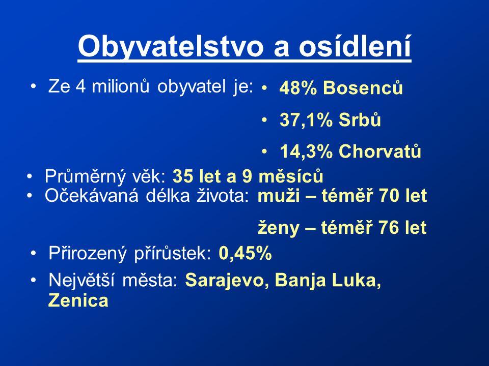 Obyvatelstvo a osídlení Ze 4 milionů obyvatel je: 48% Bosenců 37,1% Srbů 14,3% Chorvatů Průměrný věk: 35 let a 9 měsíců Očekávaná délka života: muži – téměř 70 let ženy – téměř 76 let Přirozený přírůstek: 0,45% Největší města: Sarajevo, Banja Luka, Zenica