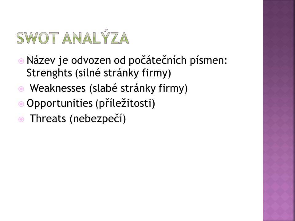  Název je odvozen od počátečních písmen: Strenghts (silné stránky firmy)  Weaknesses (slabé stránky firmy)  Opportunities (příležitosti)  Threats (nebezpečí)