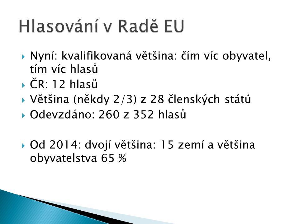  Nyní: kvalifikovaná většina: čím víc obyvatel, tím víc hlasů  ČR: 12 hlasů  Většina (někdy 2/3) z 28 členských států  Odevzdáno: 260 z 352 hlasů  Od 2014: dvojí většina: 15 zemí a většina obyvatelstva 65 %